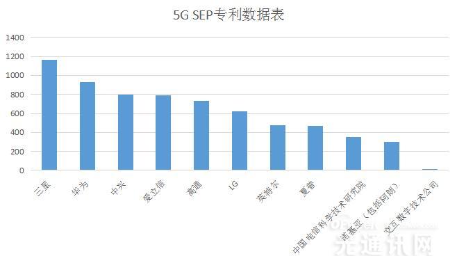 5G SEP标准?#21028;?#31532;一的不是华为和高通 而是它