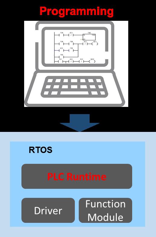 小型IEC61131可编程控制器解决方案