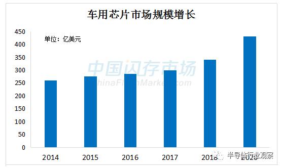 中國汽車電子芯片業好消息不斷,但仍充滿挑戰
