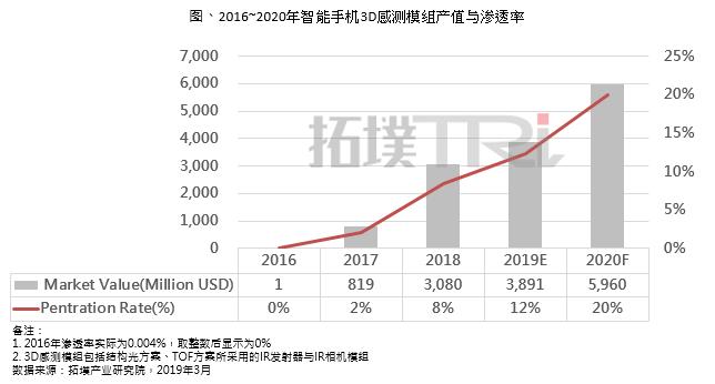 拓墣产业研究院:2019年智能手机3D感测市场成长有限,2020年苹果将是推升成长的关键