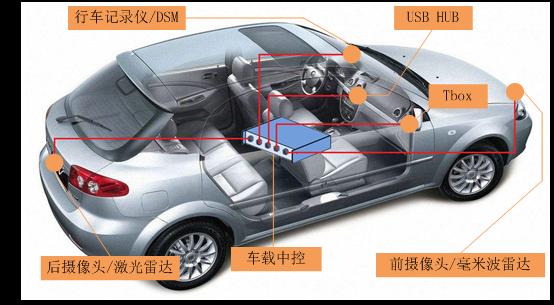 基于NS1021/1021E的车载USB技术