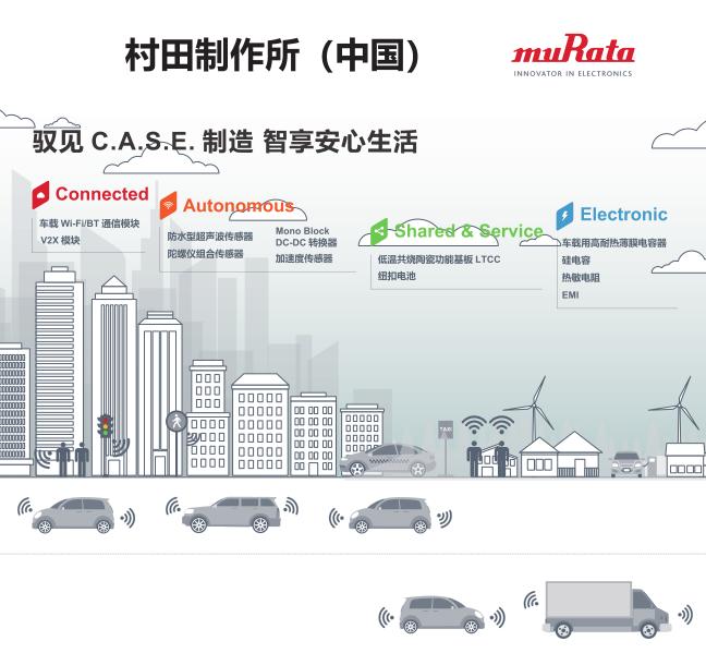 村田携旗下汽车产品参加2019慕尼黑上海电子展