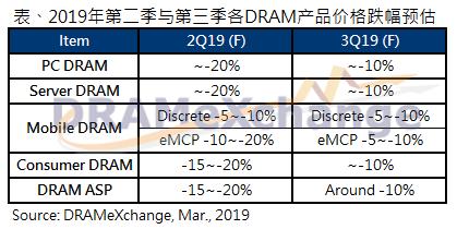 集邦咨询:DRAM均价受库存尚未去化完成影响,跌势恐将持续至下半年