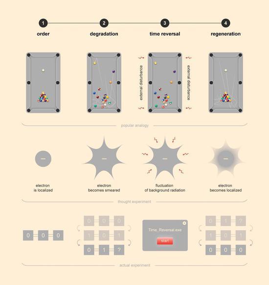 ▲研究人员用台球和电子类比他们的实验。来源:MIPT