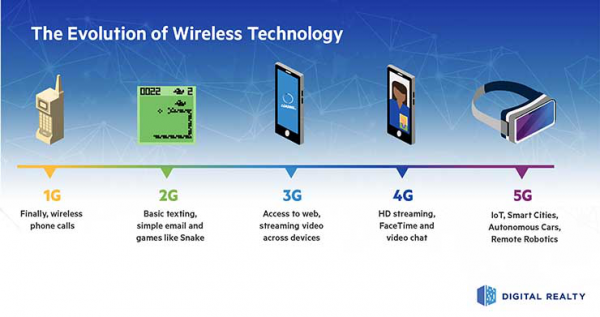 5G之于数据中心,到底意味着什么?