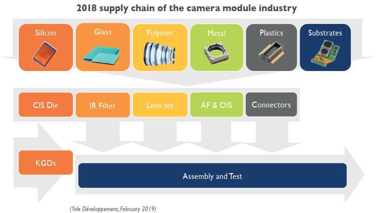 2024年全球摄像头模组市场规模将达457亿美元