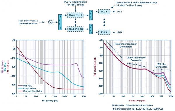 带有分布式锁相环的相控阵的系统级LO相位噪声模型