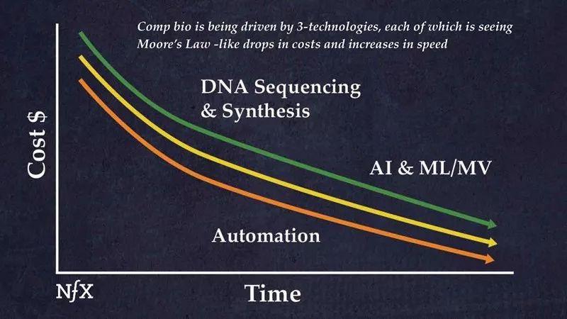 下一次苹果彩票优选平台革命——计算生物学与生物平台