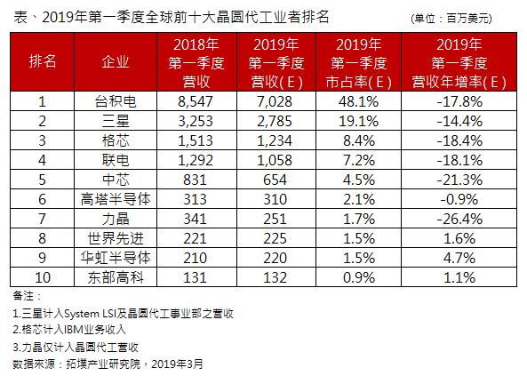 拓墣产业研究院:第一季全球前十大晶圆代工营收排名出炉,台积电市占率达48.1%