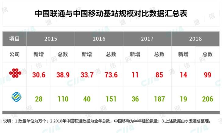 错过4G还要错过5G?中国联通需要奋起直追