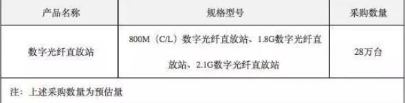 中国电信启动2019年数字光纤直放站集采:三种型号 共28万台