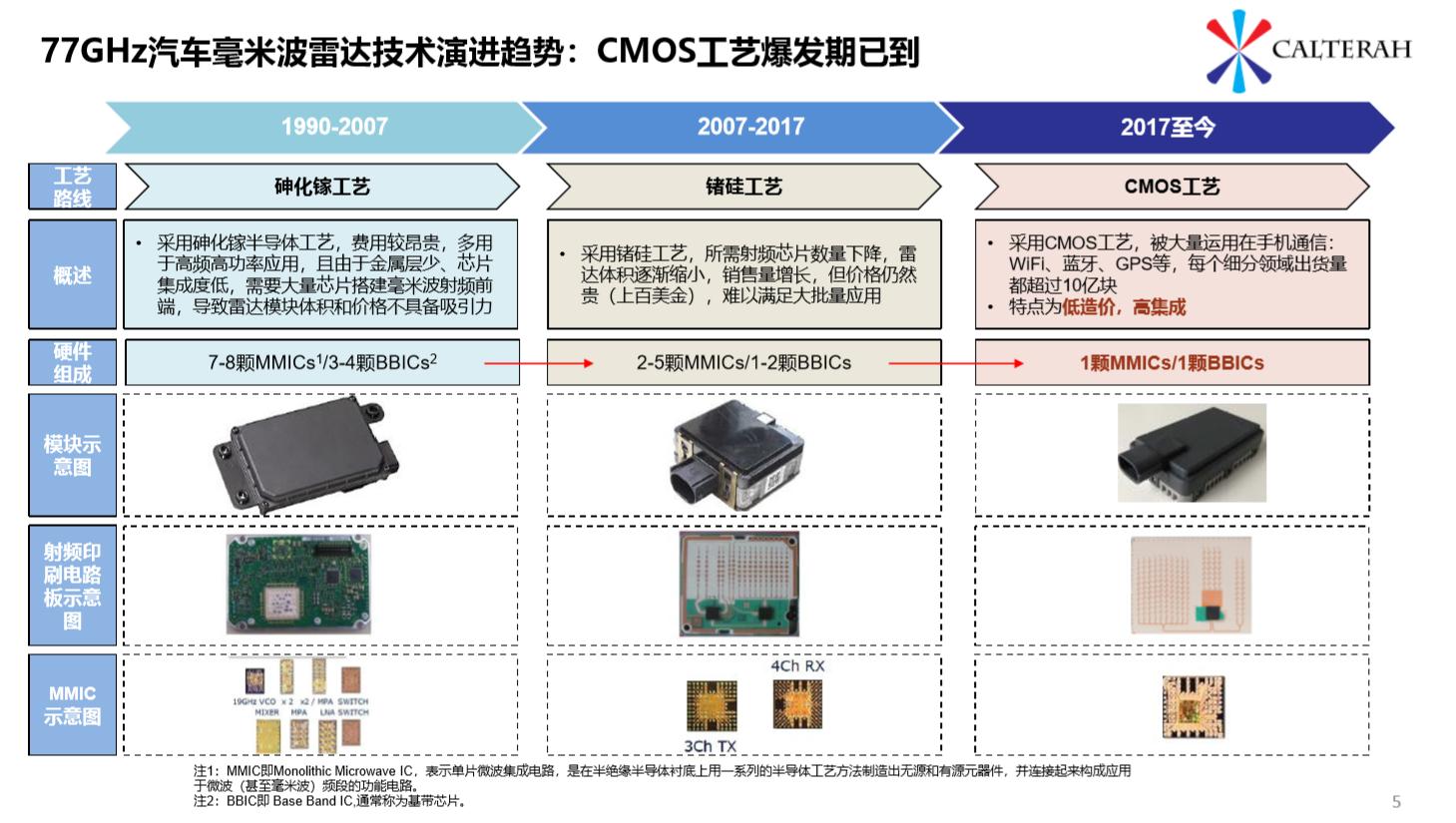 加特蘭發布全新毫米波雷達芯片,更快、更靈活、更可靠