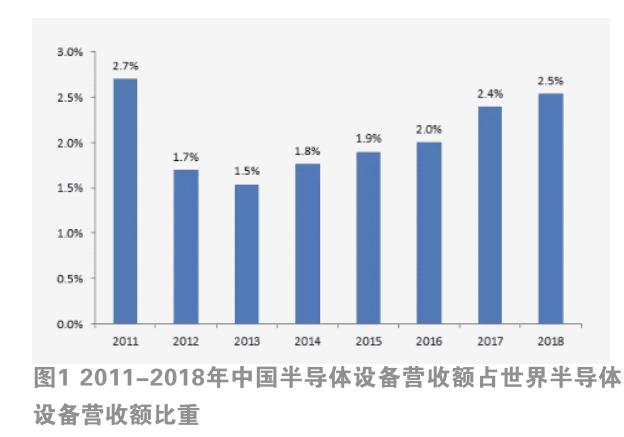 中国半导体设备市场概况