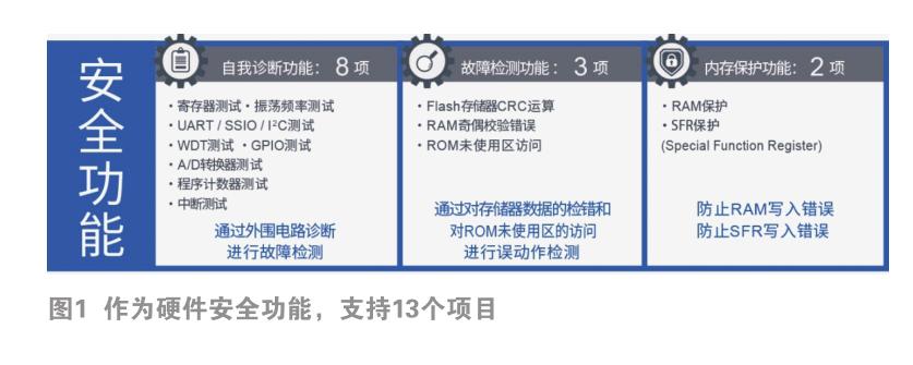 蓝碧石16-bit MCU在细节下功夫,面向小家电、小型工业设备等领域