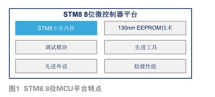 ST重视8位MCU产能、8引脚、生态等举措跟进
