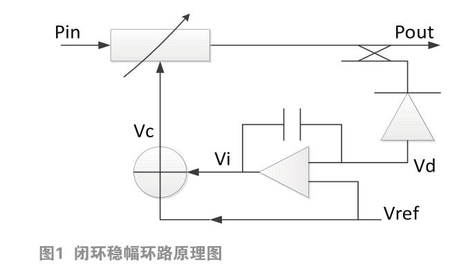 一种信号发生器稳幅环路的设计与实现