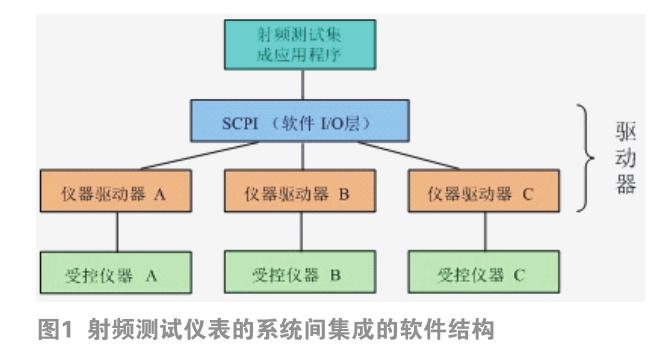 5G通信信号模拟器系统软件设计