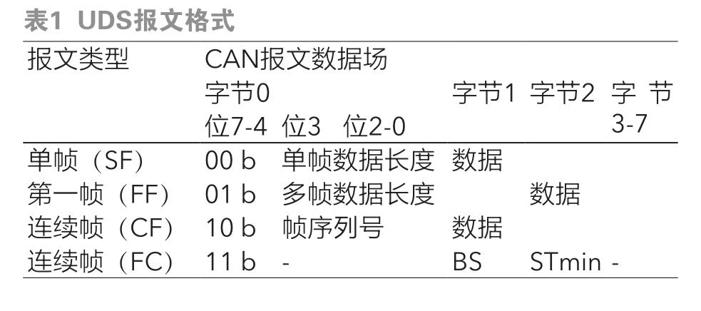 基于UDS的CAN节点软件升级设计