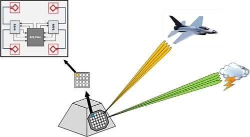 集成式RF采样收发器支持快速跳频、多频带和多模式操作