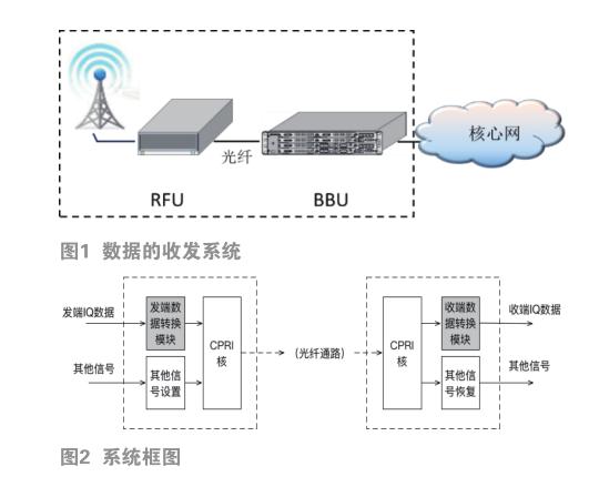 基于CPRI协议的5G基带数据传输技术的研究与实现