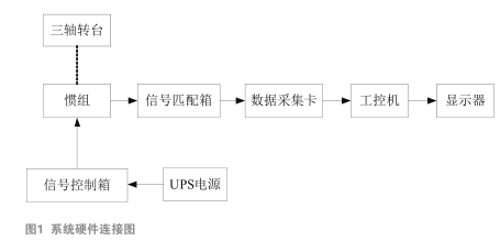 基于PCI-E的惯组高速数据采集系统设计与实现