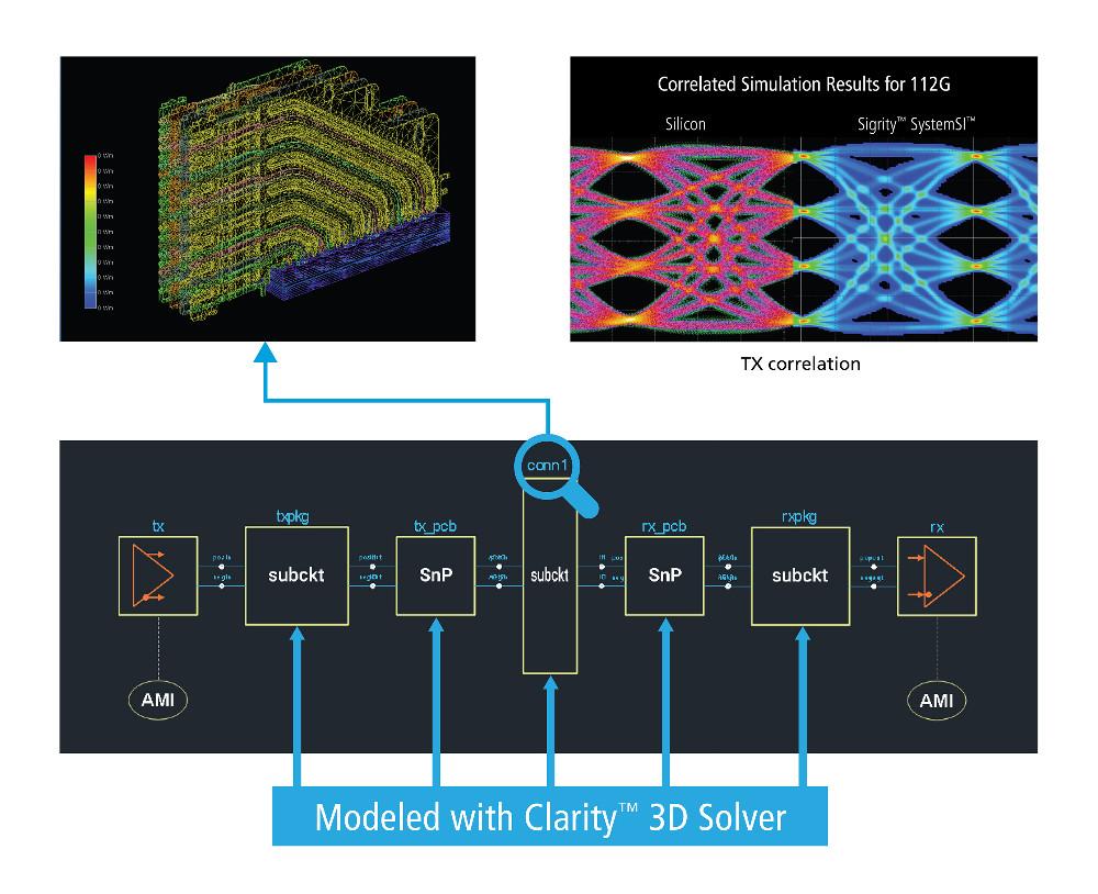 Cadence推出Clarity 3D場求解器,為系統級分析和設計提供前所未有的性能及容量