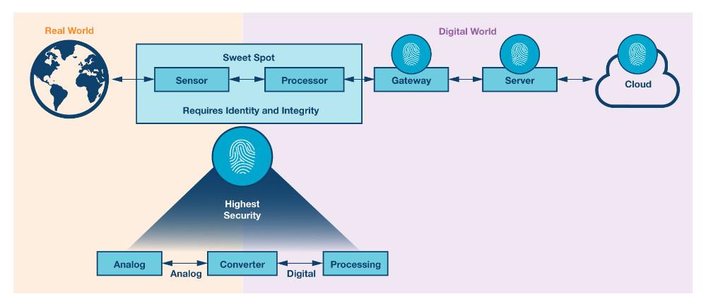 工业以太网的网络安全