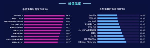 鲁大师2019Q1手机温度排行榜:vivo Y81s成清凉之王