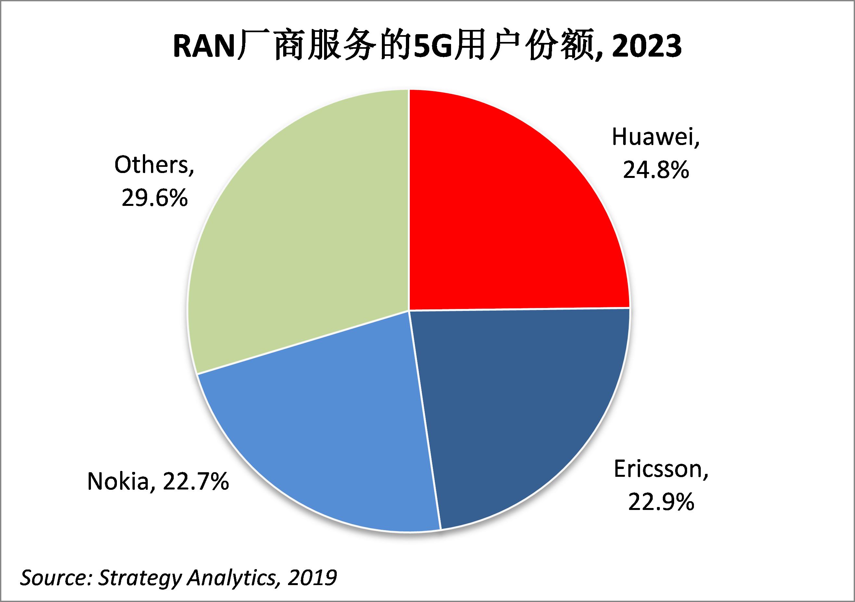 华为在2023年5G无线接入网全球市场预测中领先两个百分点