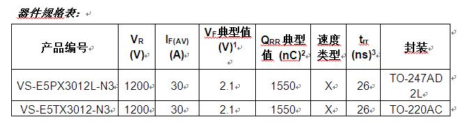 Vishay推出新款FRED Pt?第5代1200 V Hyperfast和Ultrafast?#25351;凑?#27969;器降低导通和开关损耗