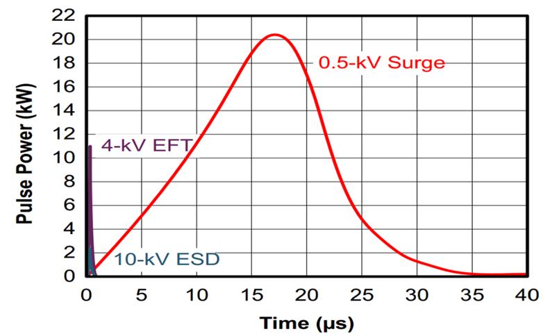 您的RS-485收发器能在户外正常通信吗?