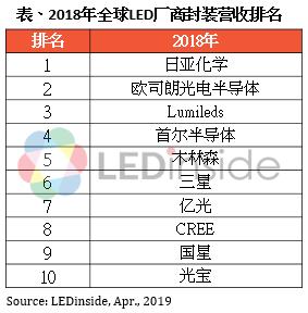 陆厂扩产冲击,2018年前10大LED封装厂商营收成长普遍停滞