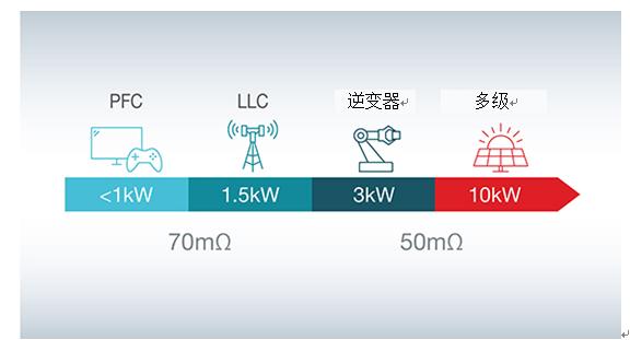 支持瓦特到千瓦级应用的氮化镓技术