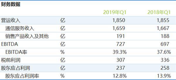 2019年一季度移動收入/利潤雙降:5G熱浪中的絲絲涼意