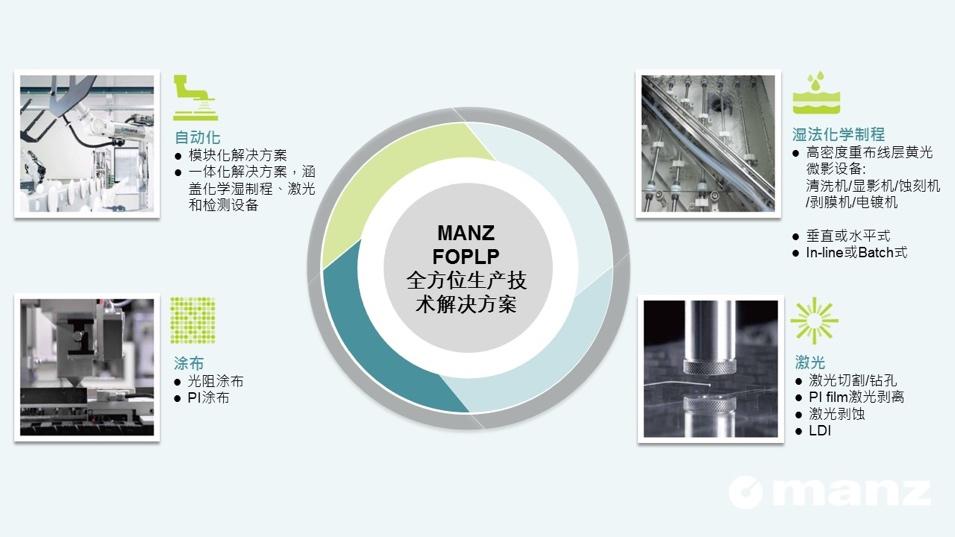 """Manz 亚智科技面板级湿法工艺持续创新发展 导入集成电路封装工艺量产线 助力产业""""共融˙共荣"""""""