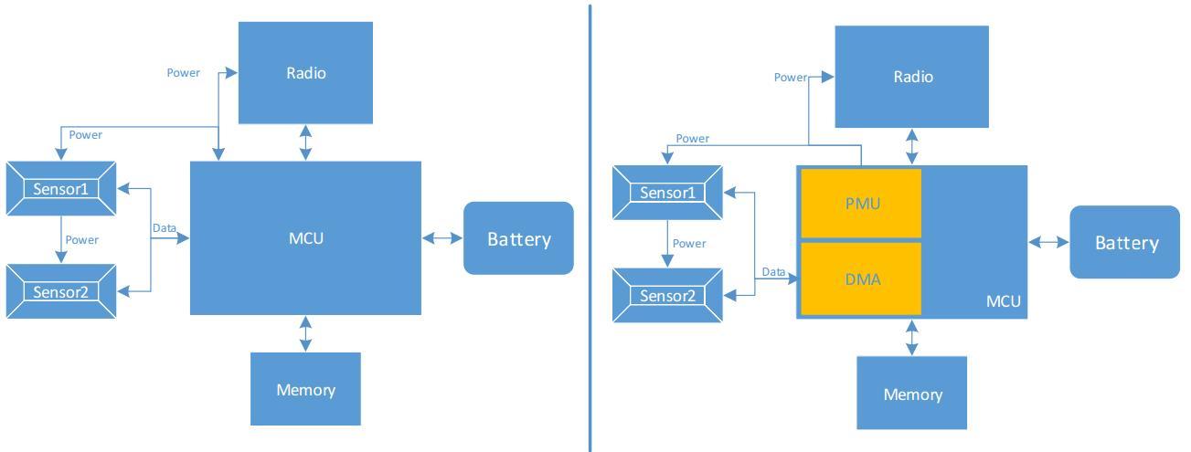 傳感器節點控制器 助力未來連網傳感器