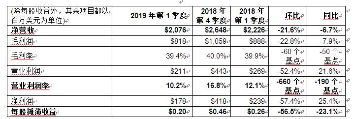 意法半导体公布2019年第一季度财报