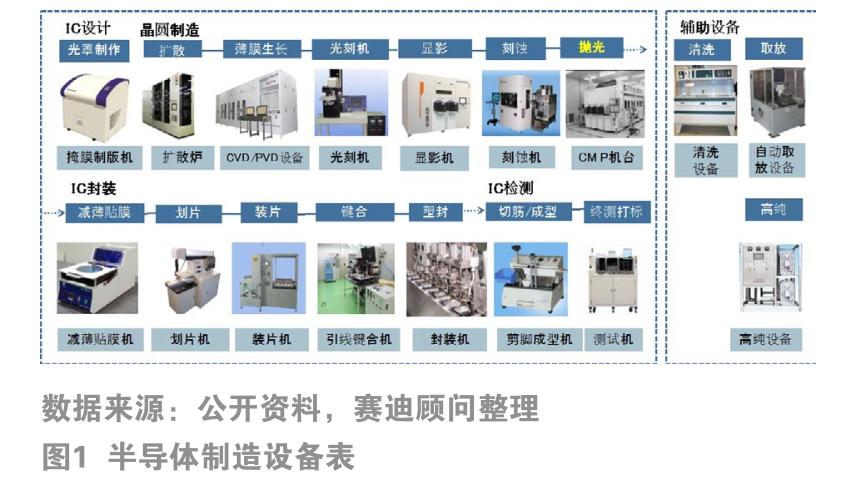 化學機械拋光(CMP)設備市場概況