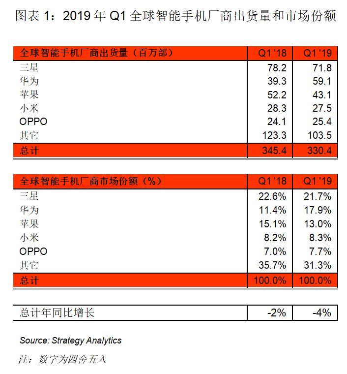 2019年Q1,全球智能手机出货量同比下降4%,华为同比飙升50%