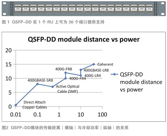 热工测试确认高密度QSFP-DD模块设计的灵活性与高性能