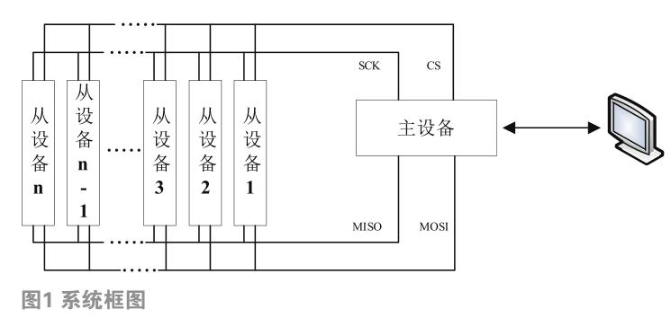一种基于FPGA的SPI拓展应用