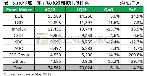 新产能持续放量,Q1中国大陆三大面板厂电视面板市占冲破4成