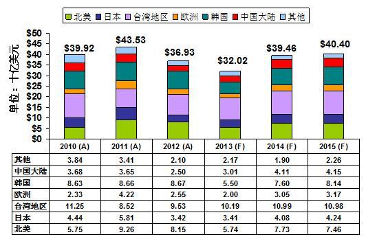 变化中的全球半导体设备市场