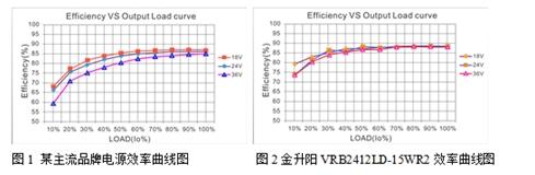 电源模块的应用设计和品质同样重要