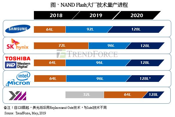 长江存储年底量产64层3D NAND产品,2020年扩产恐冲击NAND Flash价格