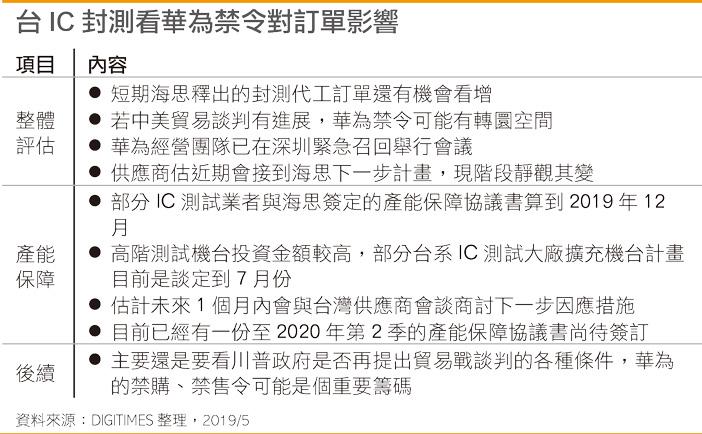 海思订单不减,中国台湾IC供应链产能保障传签至明年2Q