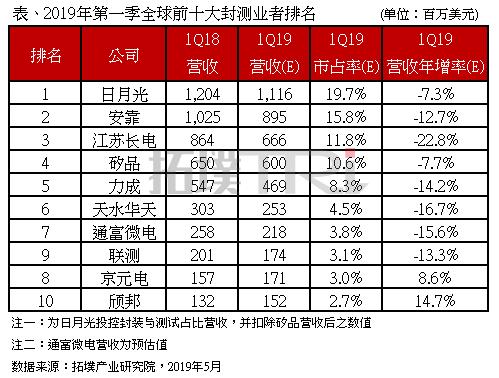 2019 Q1全球十大封测排名出炉,仅京元电及颀邦营收逆势成长