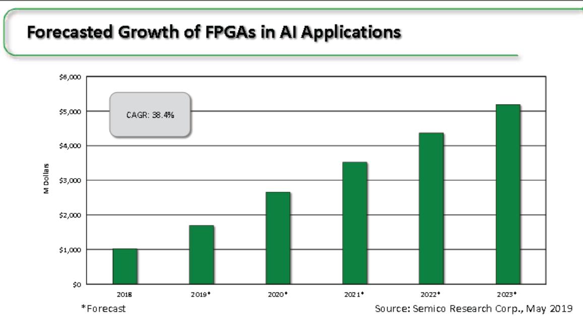 AI用FPGA发展快,带来架构新变革
