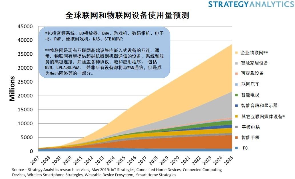 物联网和联网设备达到220亿台,但收益在哪里?