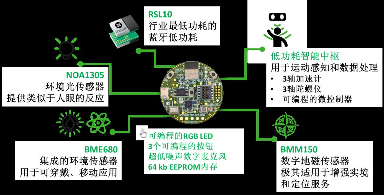 紧凑、超低功耗、结合尖端感知技术的IoT传感器平台可开箱即用